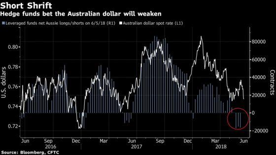 Fund That Profited From Turkey Rout Sees Aussie Dollar Slump