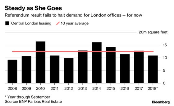 Boom or Bust? Brexit Makes Property Outlook Hard to Read