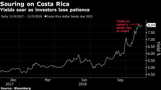 Wall Street Sours on Costa Rica