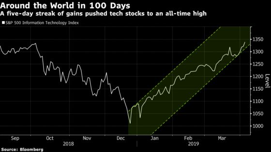 A Hundred Days Later, Tech Stocks Poised to Erase Their Whole Rout