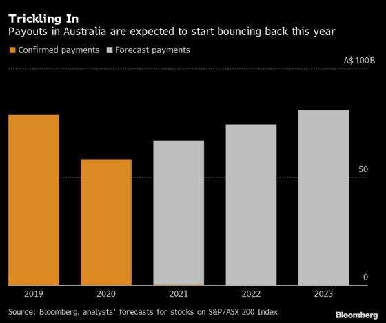Banks, Miners to Lead Dividend Resurgence Among Australian Firms
