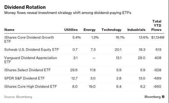 Trump's Tax Plan Has Investors Chasing Dividends Through ETFs