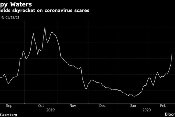 CMA yields skyrocket on coronavirus scares
