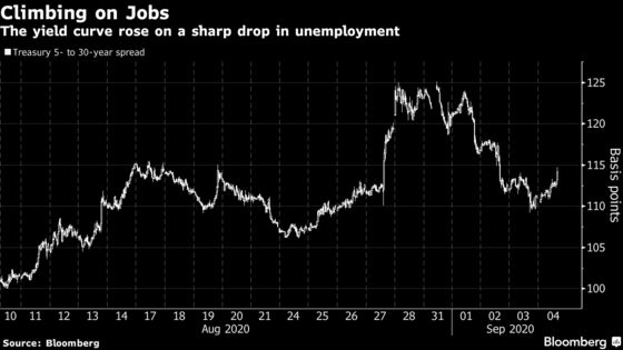 Treasury Yields Climb on Supply Surge, Sliding Unemployment