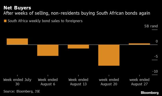 South AfricanRand's Recovery Shown in Three Charts