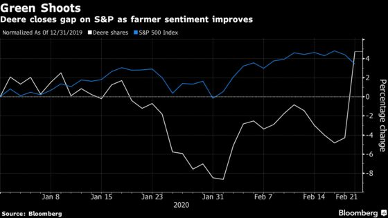 Deere Surges Most Since 2016 on Surprise Growth in Farm Recovery