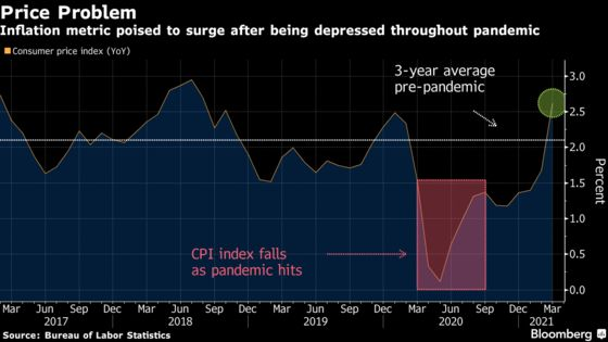 Simple Math Is About to Cause an Inflation Problem