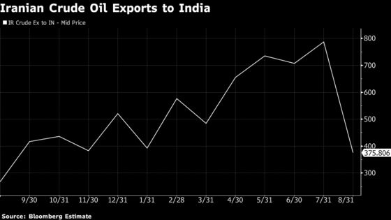 Trump Praises India as It Cuts Iran Oil Import