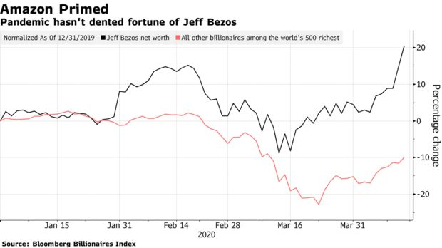 Pandemic hasn't dented fortune of Jeff Bezos