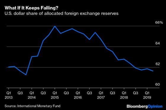 World Is Stuck With the Dollar as the Reserve Currency