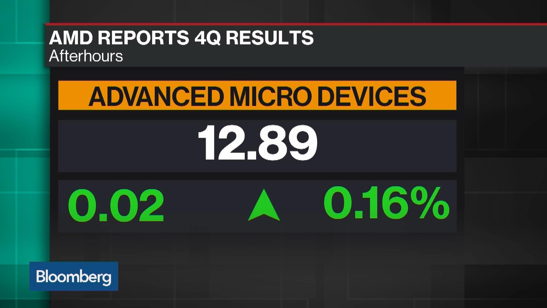 AMD:NASDAQ GS Stock Quote - Advanced Micro Devices Inc