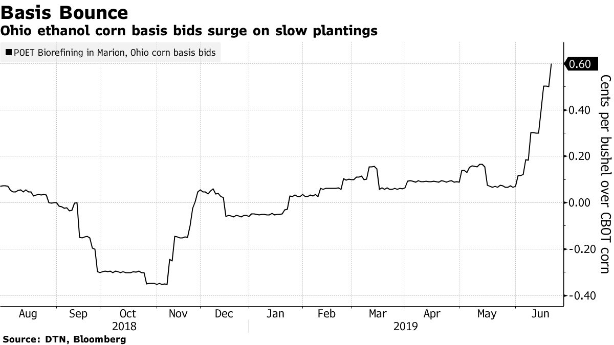 Ohio ethanol corn basis bids surge on slow plantings