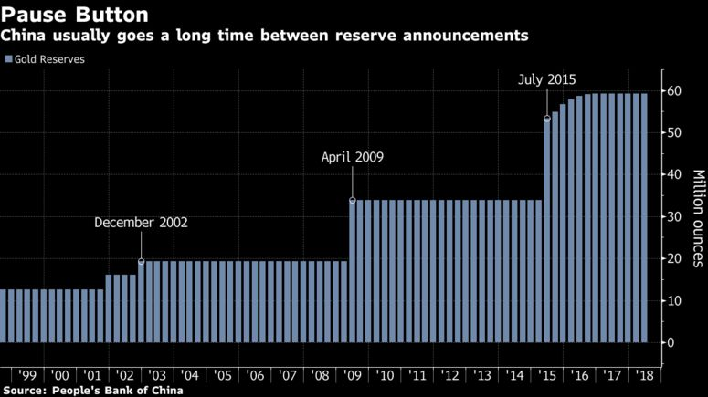 Are China's Gold Reserves Slowly Rising? 775x 1