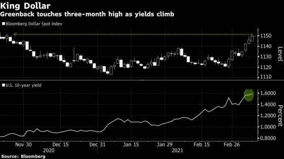 More Pain on Horizon for Dollar Bears Pummeled by Rising Yields