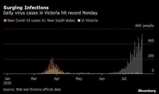 Australia Faces Messy Earnings Season as New Outbreak Takes Hold