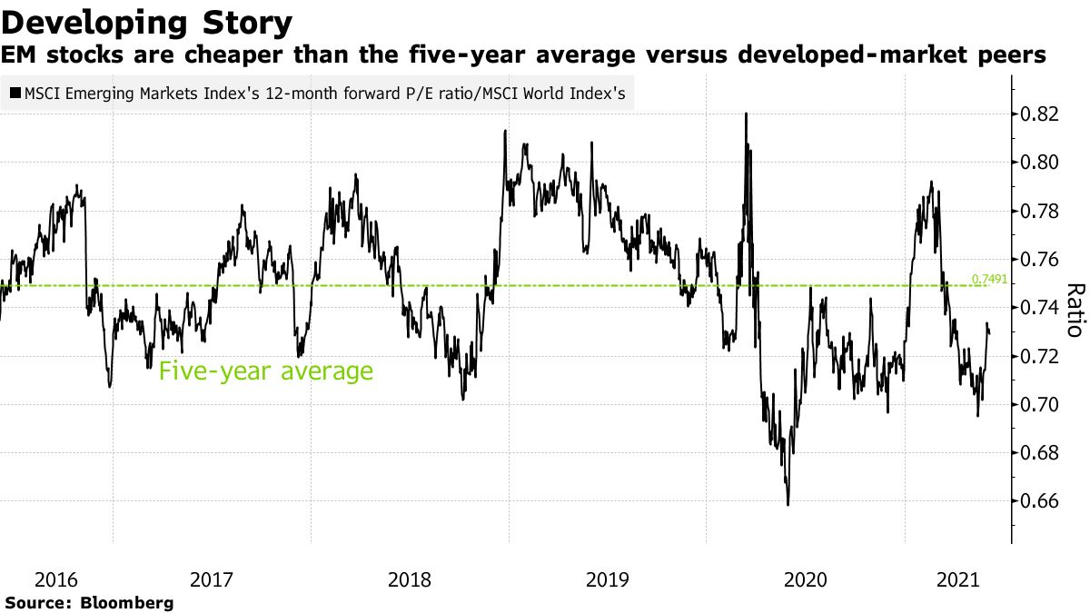 EM stocks are cheaper than the five-year average versus developed-market peers