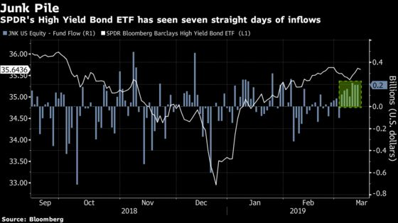Junk-Bond ETF Takes In $1 Billion as Hunt for Yield Lures Buyers