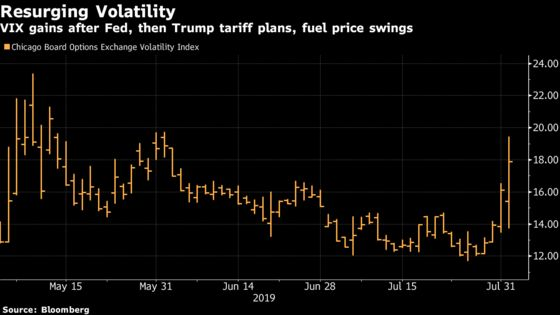 Wells Fargo Says VIX, S&P Volatility Spikes May Be Overdone