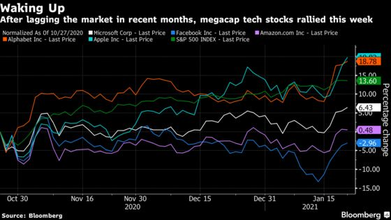 Tech Bulls Look to Upcoming Earnings to Remedy 'FANG Fatigue'