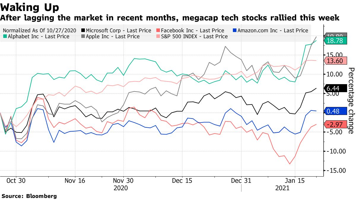 After lagging the market in recent months, megacap tech stocks rallied this week