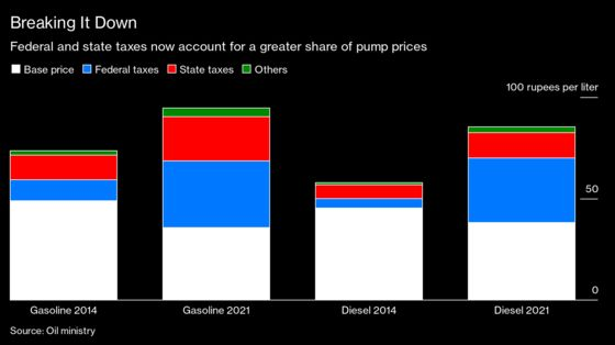 Soaring Pump Prices in India Threaten Recovery, Spark Strike