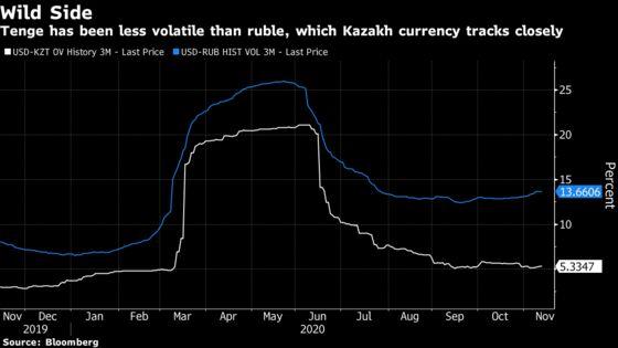 Kazakhstan Has Been Micromanaging Its Currency to Avert Drop
