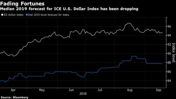 Dollar Traders See the Fed's Next Rate Hike as a Big Sell Signal