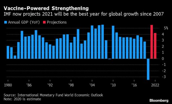 IMF Boosts World Growth Outlook as Vaccines Outweigh Risks