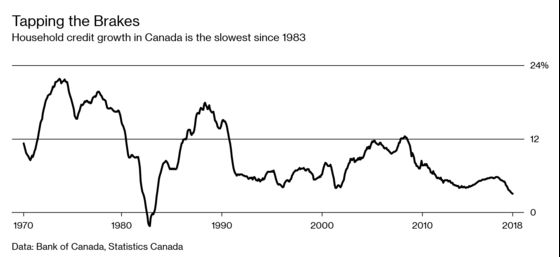 Canadians Are Feeling the Debt Burn
