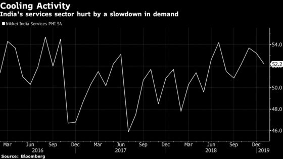 India Services Sector Activity Cools Ahead of RBI Rate Decision