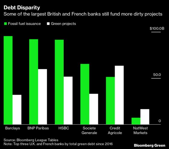 Brexit-Battered London Spars With Paris for Green Finance Crown