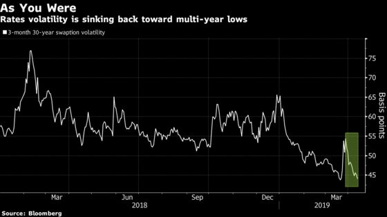 It's Too Calm for U.S. Rates Investors to Let Their Guard Down