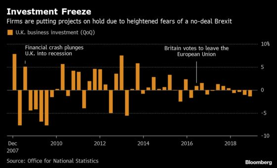 Worst Year for Investment Since Crash to Hit U.K. Economy