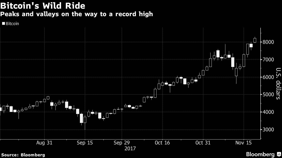 High-Speed Traders In Search of New Markets Jump Into Bitcoin