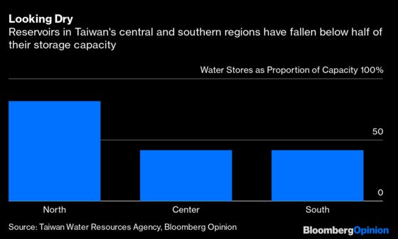 Making Chips Requires Lots of Water and, Gulp, Taiwan Has a Drought