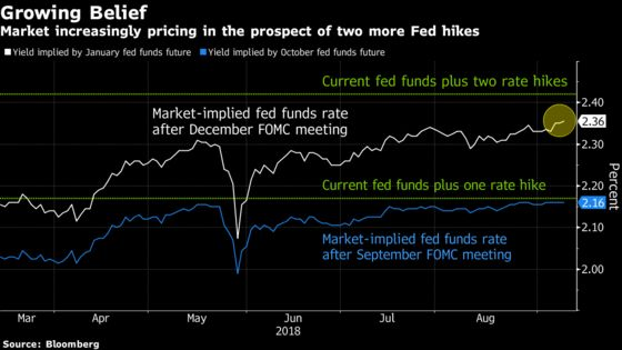 Markets See Highest Chance Yet of Two More Fed Hikes in 2018
