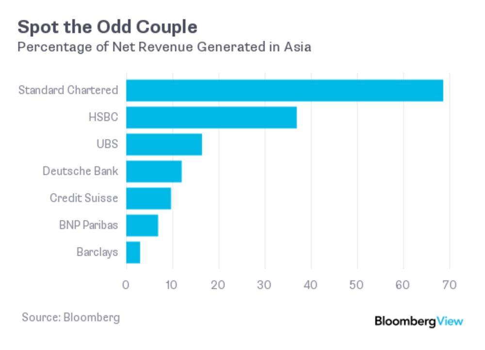 HSBC Should Quit Britain, Move to Hong Kong, Avoiding Brexit