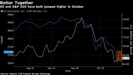 Oil Climbs as Equities Recover, OPEC Signals Output Cuts