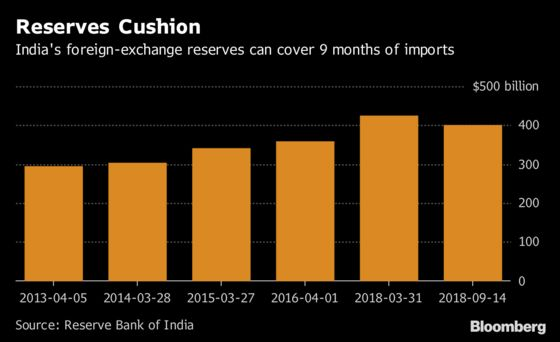 It May Look Like 'Taper Tantrum,' But India Is in Better Shape