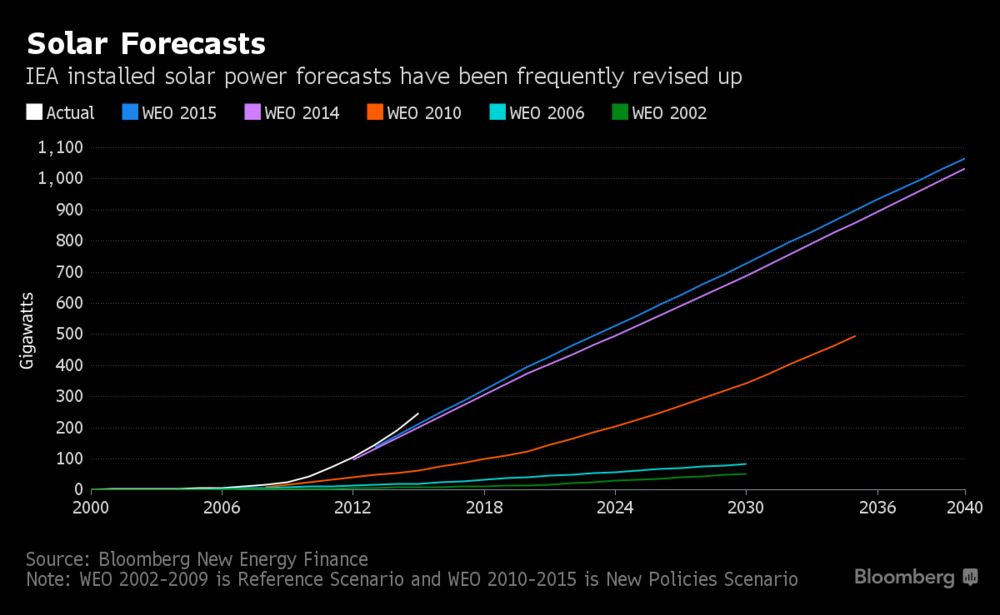 Two Charts That Show How Renewable Energy Has Blown Away Expectations