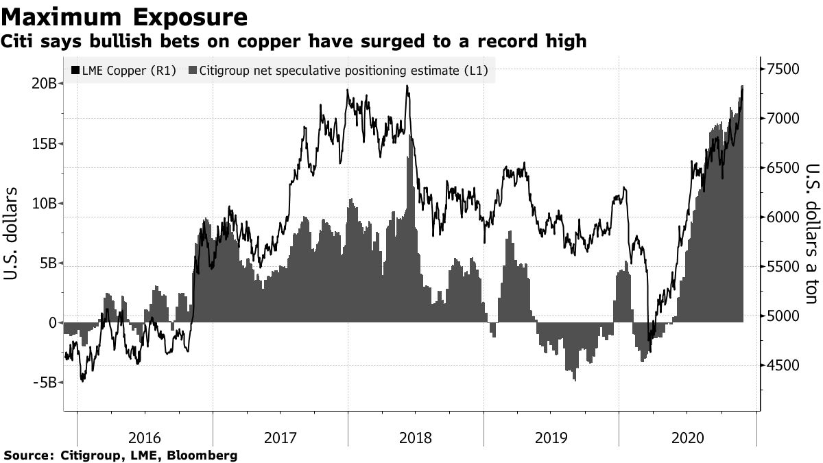 Citi says bullish bets on copper have surged to a record high