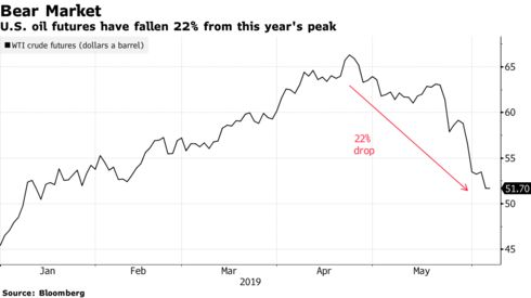 U.S. oil futures have fallen 22% from this year's peak