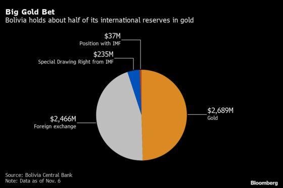 Wealthy Bolivians Sent Money Abroad When Socialists Retook Power