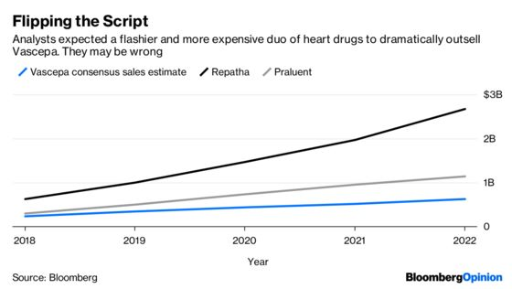 Fish-Oil Heart Medicine Is Rarest of Drug Breakthroughs