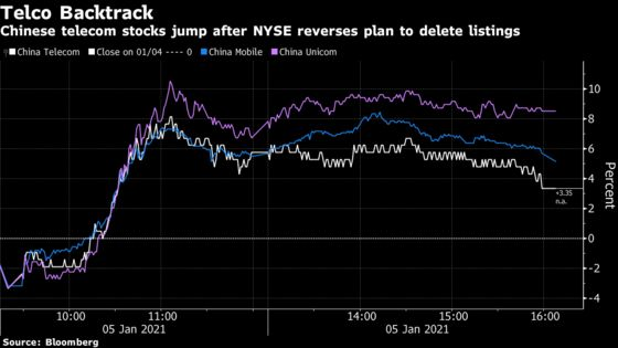 NYSE Abruptly Reverses Plan to Delist Three Chinese Telecoms