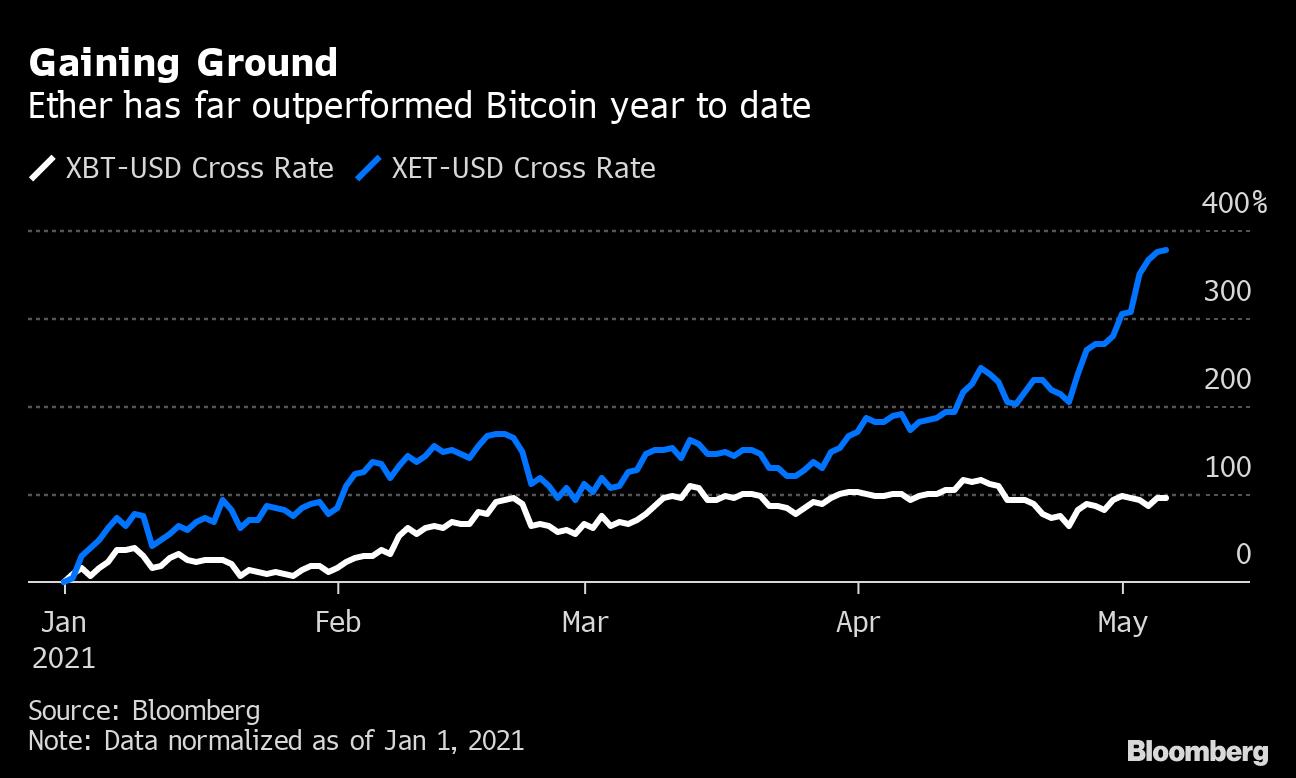 ethereum vs investicijų bitcoin 1 doleris iki 1 bitcoin