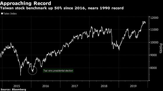 Taiwan Stocks Will Soar to Record in 2020, Analysts Say