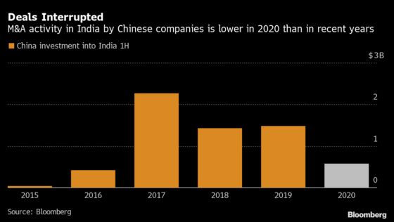 As Asian Deals Disappear, India Becomes Unlikely M&A Hotspot