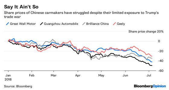 China's Carmakers Have a Strong Home Front in This War
