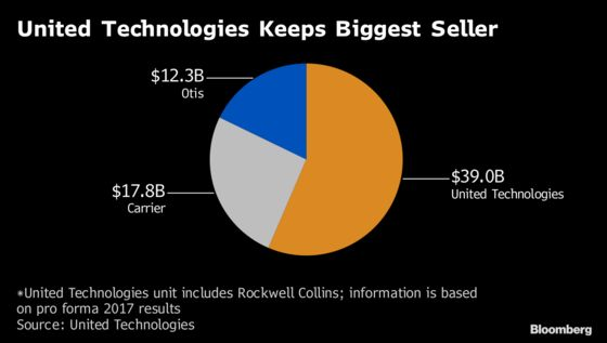 United Technologies Sinks on Weak Collins Outlook, Breakup Cost